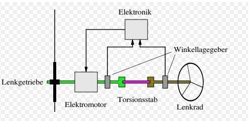 Elektromechanischer Antrieb
