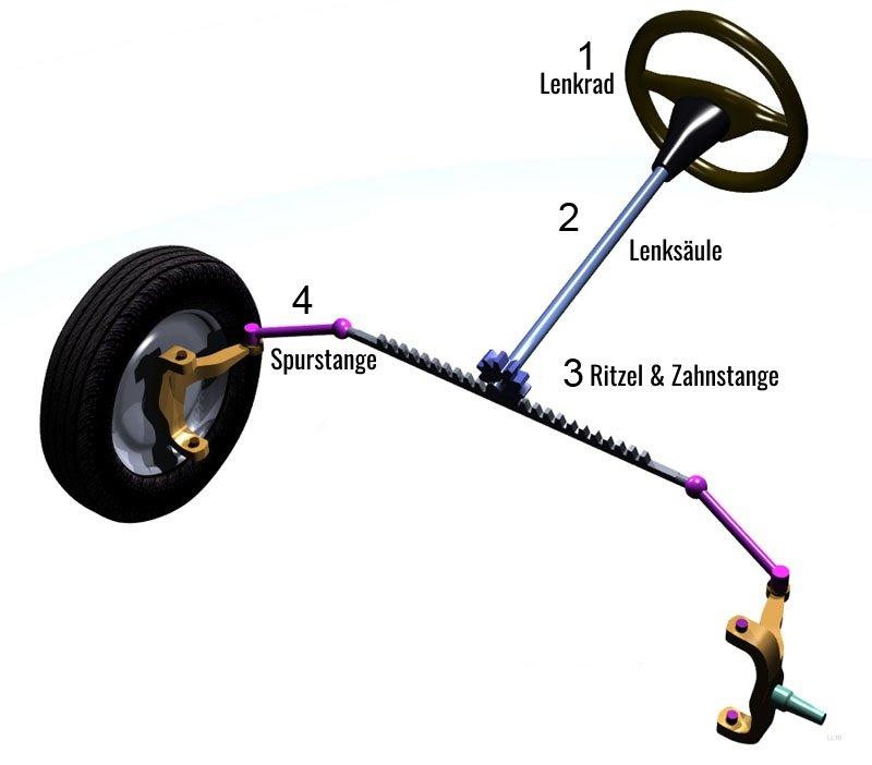 Mechanische Funktion Lenkgetriebe